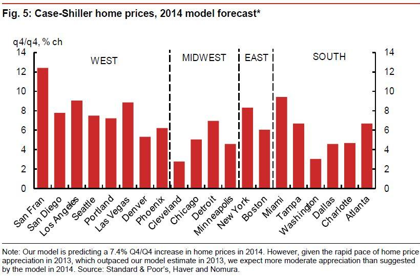 home price forecast