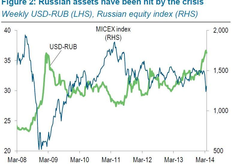Russian assets have been hit by the crisis