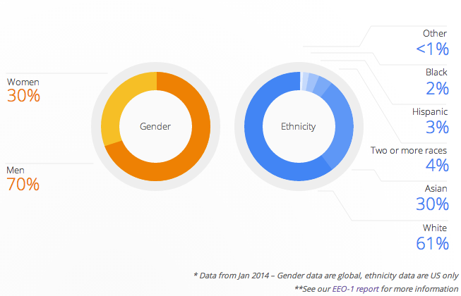 Google Gender Gap