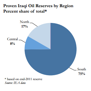 iraq oil production by region
