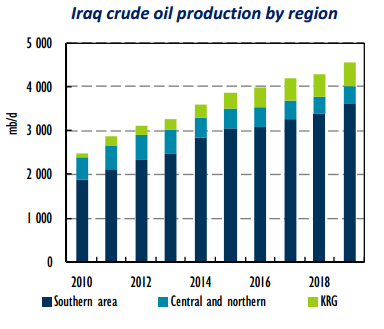 iraqi oil production by region