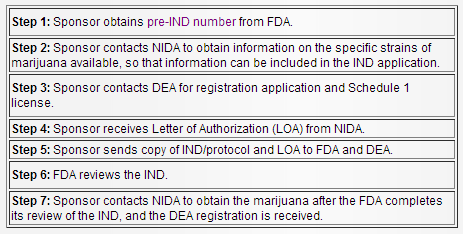 medical marijuana process FDA