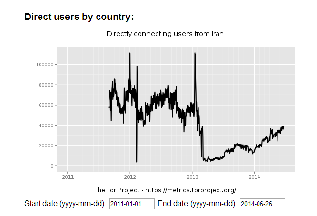 Iran Tor subscriptions
