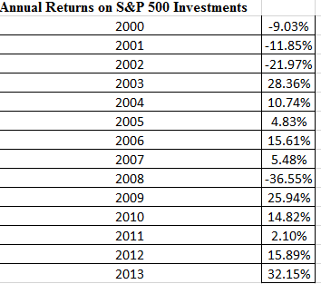 sp500return