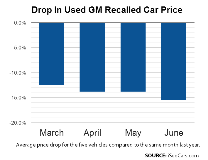 GM recalled car resale value