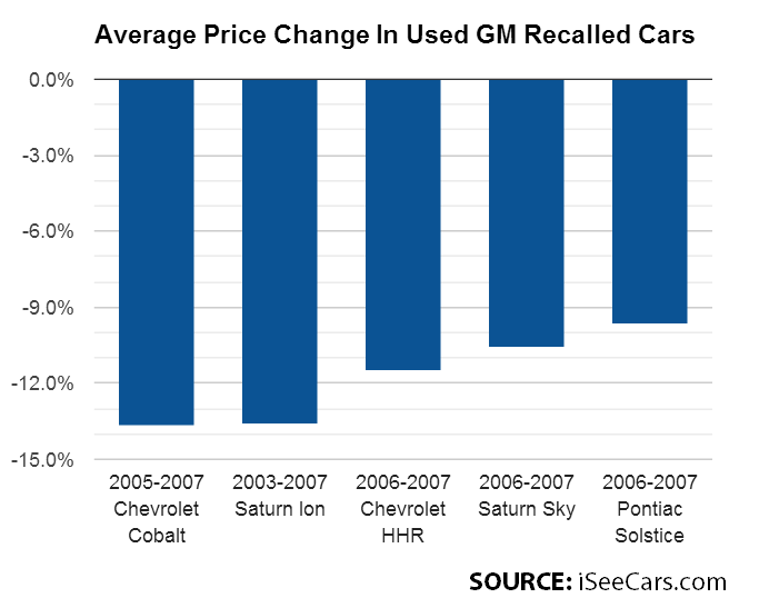 GM Recalled Model Resale