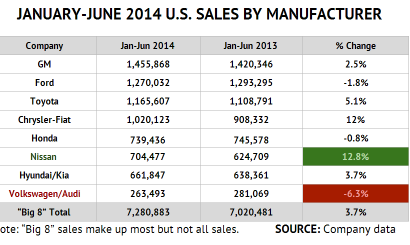 First half 2014 US new auto sales