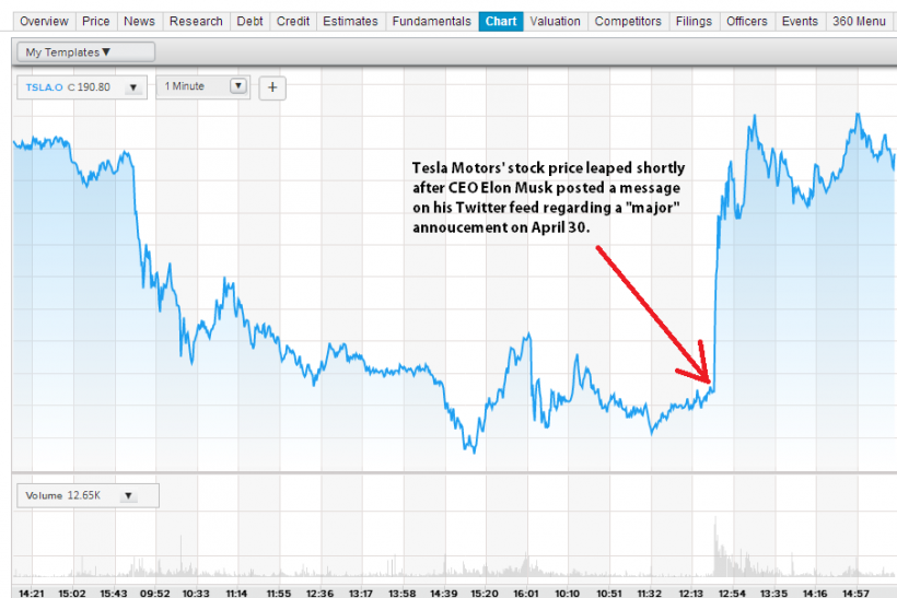 Tesla s stock price leaped after ceo elon musk posted an message on
