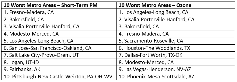 10 Worst Cities Air Pollution