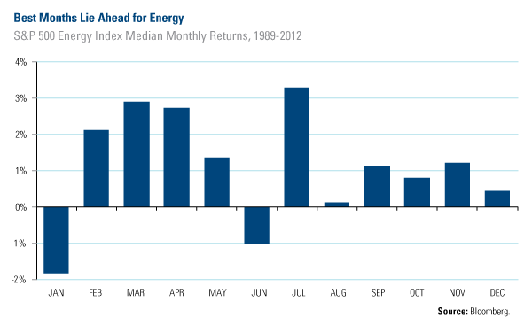 Best Month Lie Ahead for Energy