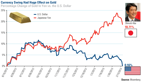 US Dollar and Yen vs Gold