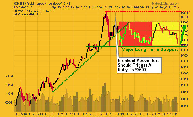 Gold Bullion Weekly Chart: