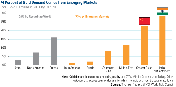 74 % of Gold Demand Comes from Emerging Markets