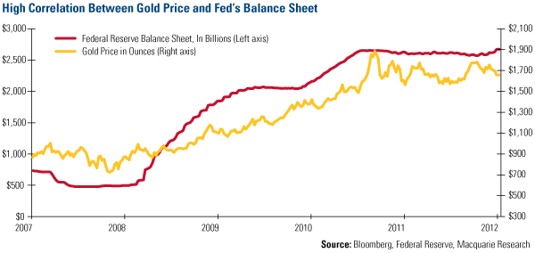 High Correlation Between Gold and Fed's Balance