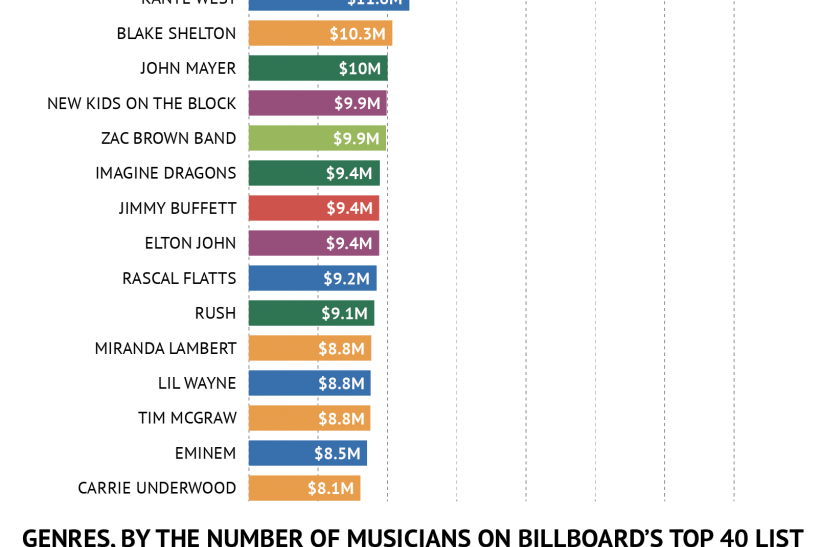 Which Musicians Made The Most Money In 2013?
